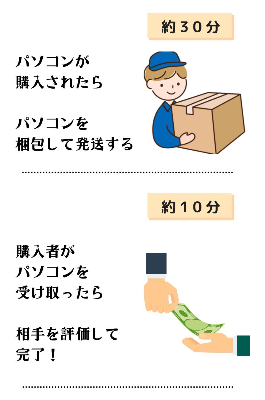 毎日1時間の作業で月10万円以上稼げるようになった
